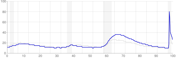 Nevada monthly unemployment rate chart from 1990 to November 2020